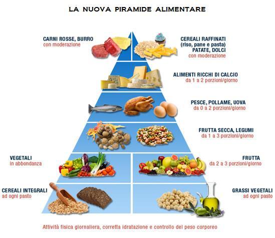 Piramide alimentare - Elenco utensili da cucina ...